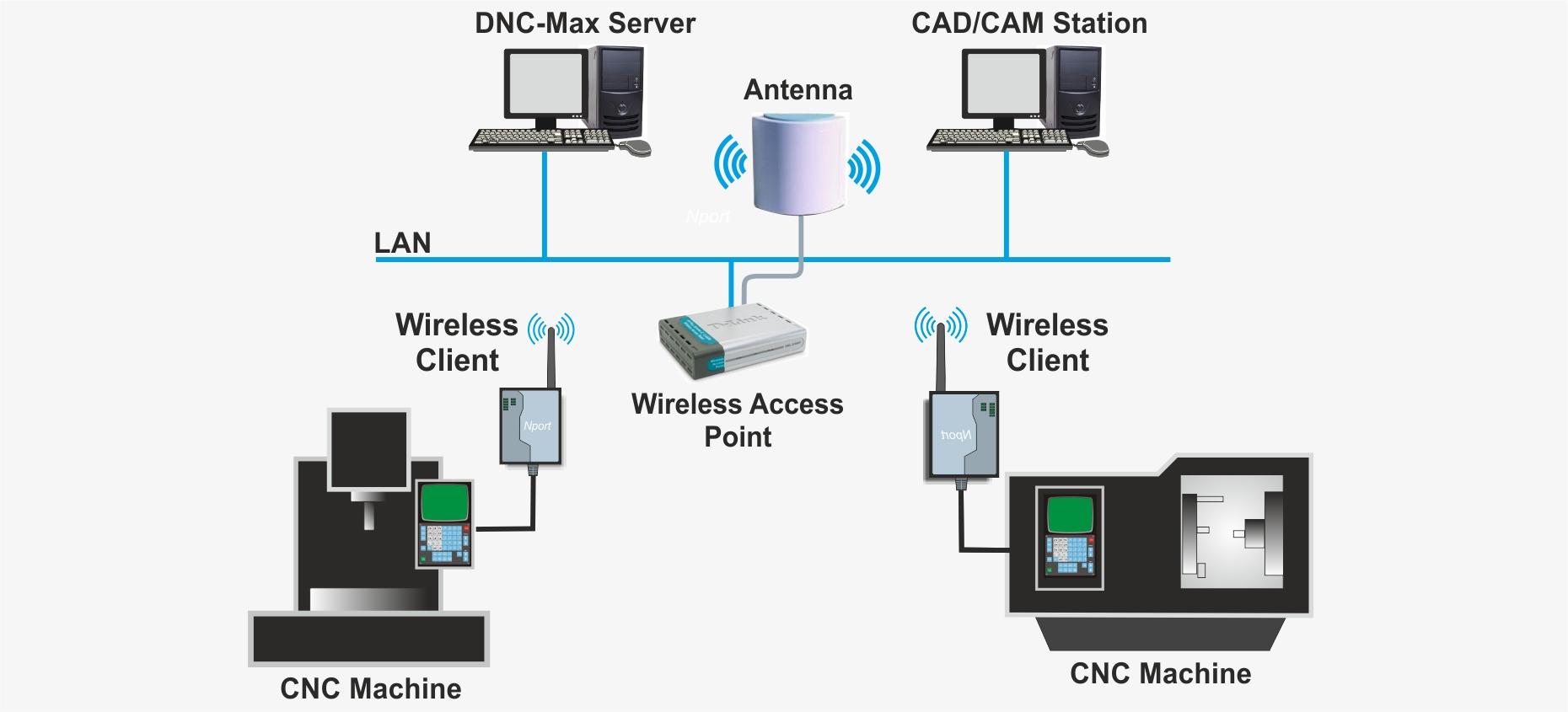DNC-Max – CNC